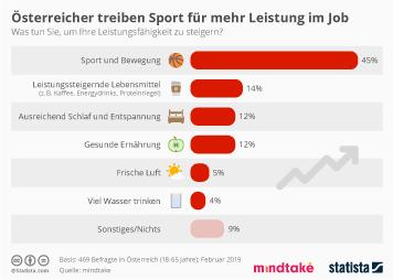 Arbeitsmarkt in Österreich Infografik - Österreicher treiben Sport für mehr Leistung im Job