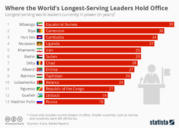 Algeria Infographic - Where the World's Longest-Serving Leaders Hold Office