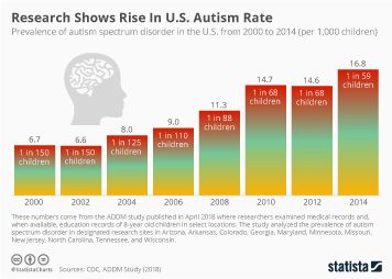 Autism spectrum disorder in the U.S. Infographic - Research Shows Rise In Autism Rate