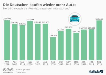 Automobilindustrie Deutschland Infografik - Die Deutschen kaufen wieder mehr Autos