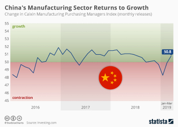 China's Manufacturing Sector Returns to Growth