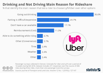 Ridesharing services in the U.S. Infographic - Drinking and Not Driving Main Reason for Rideshare
