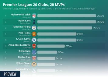 Premier League: 20 Clubs, 20 MVPs