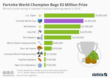 eSports Infografik - Fortnite World Cup Beats Major Sporting Events in Prize Money