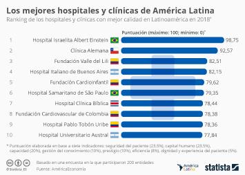 Hospitals Infographic - Los mejores hospitales y clínicas de América Latina