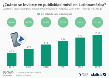 Advertising industry in Mexico Infographic - La inversión en publicidad móvil superará el 60% de la digital este año