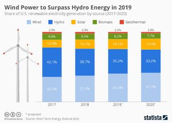 U.S. Wind Power Market Infographic - U.S. Wind Power to Surpass Hydro Energy in 2019