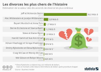 Les divorces les plus chers de l'histoire