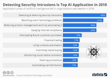 Artificial Intelligence (AI) worldwide Infographic - Detecting Security Intrusions Is Top AI Application in 2018