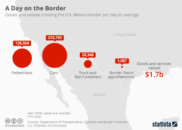 U.S.-Mexico Cross-Border Trade is Worth US$1.7 Billion per Day