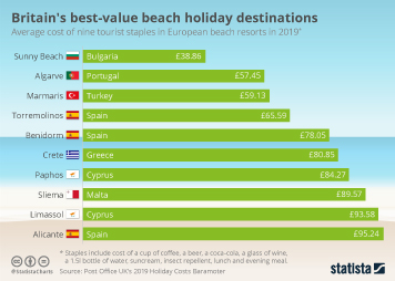 Holiday travel in the United Kingdom (UK) Infographic - Britain's best-value beach holiday destinations