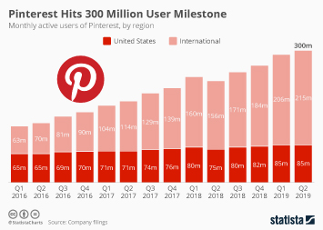 Pinterest Shows Healthy User Growth Ahead of IPO