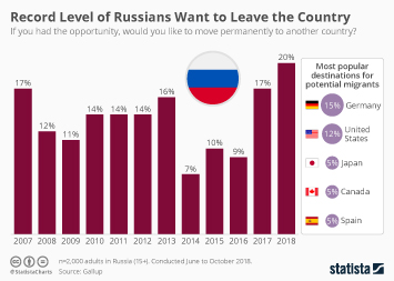Russia Infographic - Record Level of Russians Want to Leave the Country