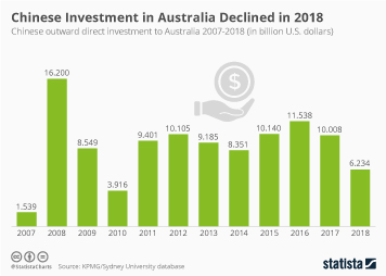 Chinese Investment in Australia Declined in 2018