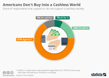Cashless payments in the United States Infographic - Americans Don't Buy Into a Cashless World