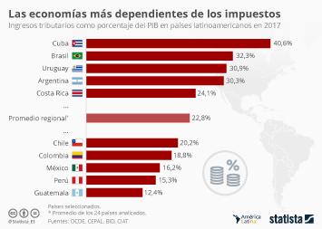 Las economías más y menos dependientes de los impuestos