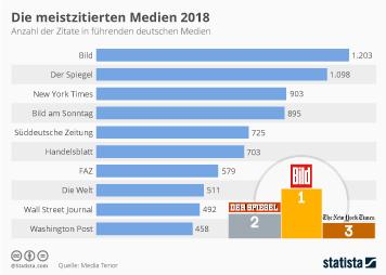 Die meistzitierten Medien 2018