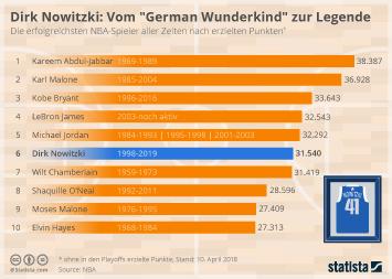 """Dirk Nowitzki: Vom """"German Wunderkind"""" zur Legende"""