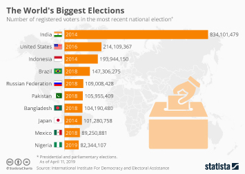 The World's Biggest Elections