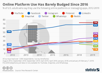 Chart: Pinterest Hits 300 Million User Milestone | Statista
