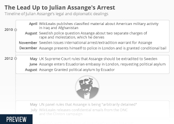 U.S. government and cyber crime Infographic - The Lead Up to Julian Assange's Arrest