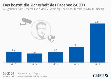 Facebook Infografik - Das kostet die Sicherheit des Facebook-CEOs