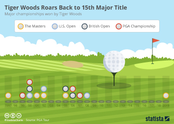 Golf Industry Infographic - Tiger Woods Roars Back to 15th Major Title