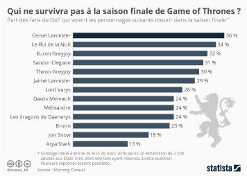 Qui ne survivra pas à la saison finale de Game of Thrones ?