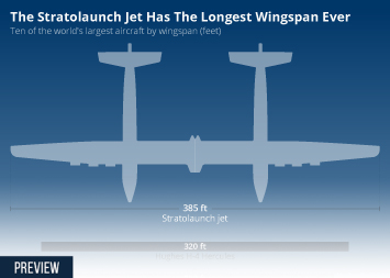 Space exploration Infographic - The Stratolaunch Has The Longest Wingspan Ever