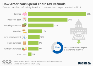 U.S. government tax revenue Infographic - How Americans Spend Their Tax Refunds