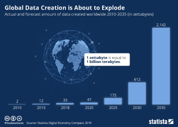 Global Data Creation is About to Explode