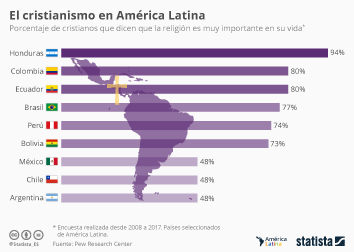 Los cristianos más creyentes de América Latina
