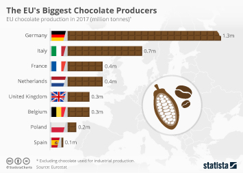 The EU's Biggest Chocolate Producers