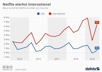 Netflix wächst international