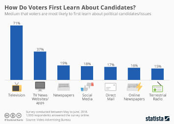 Media and politics in the U.S. Infographic - How Do Voters First Learn About Candidates?