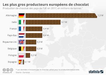 Le marché des friandises Infographie - Les plus gros producteurs européens de chocolat