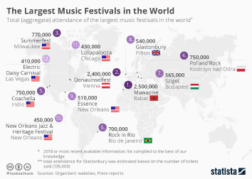 Live Music Infographic - The Largest Music Festivals in the World