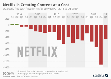 Netflix Infographic - Netflix Is Creating Content at a Cost