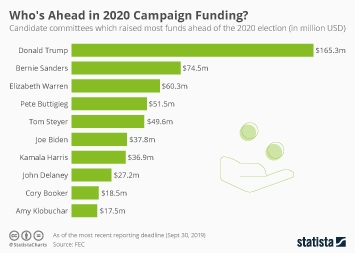 United States Infographic - The 2020 Election Is Shaping Up To Be an Expensive Run