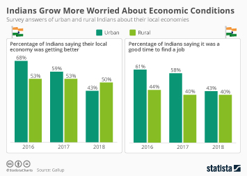 Indians Grow More Worried About Economic Conditions
