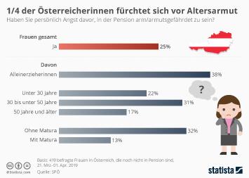 Ein Viertel der Österreicherinnen fürchtet sich vor Altersarmut