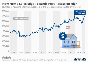 Residential housing in the U.S. Infographic - New Home Sales Edge Towards Post-Recession High