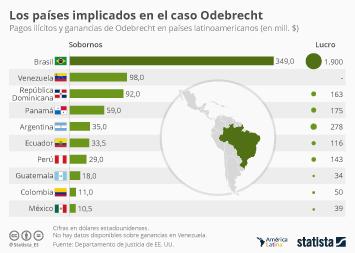 ¿Qué países recibieron más sobornos de Odebrecht?