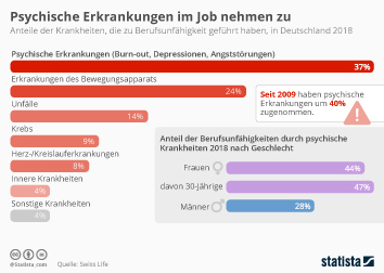 Berufsunfähigkeit Infografik - Psychische Erkrankungen im Job nehmen zu