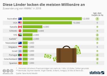 Diese Länder locken die meisten Millionäre an
