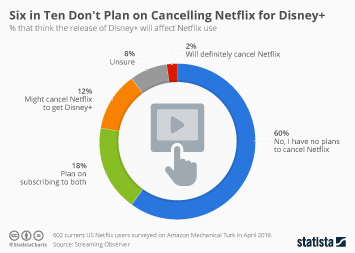 Six in Ten Don't Plan on Cancelling Netflix for Disney+