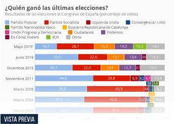 Las siete últimas elecciones de un vistazo