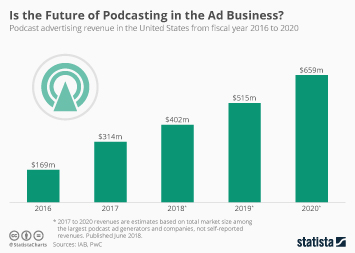 Is the Future of Podcasting in the Ad Business?
