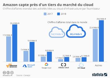 Amazon capte près d'un tiers du marché du cloud