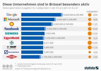 Diese Unternehmen sind in Brüssel besonders aktiv